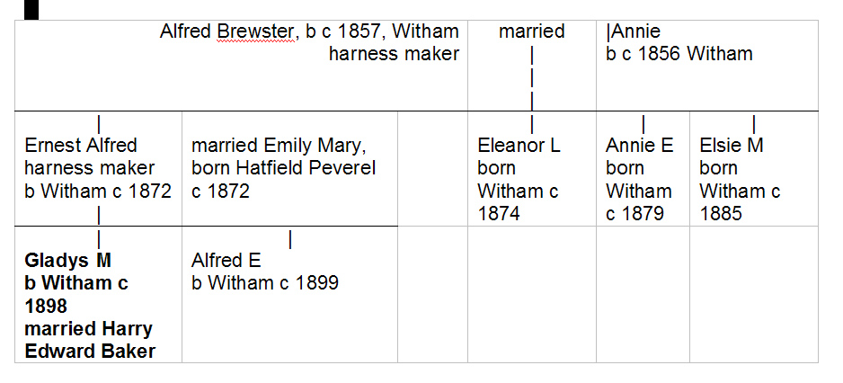 Family tree of the Brewsters and Mrs Baker