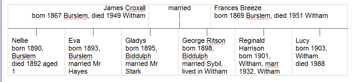The Croxall family tree