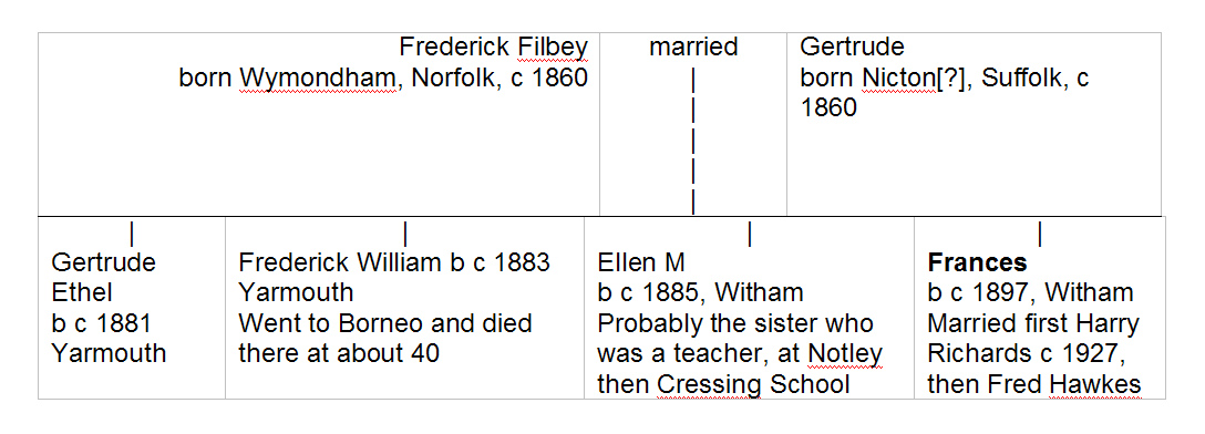 The Filby family tree