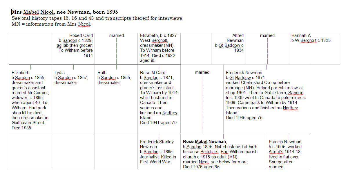 Mrs Mabel Nicol's family tree