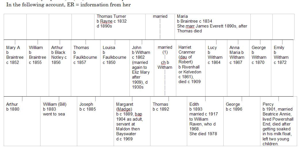 Mrs Raven's family tree