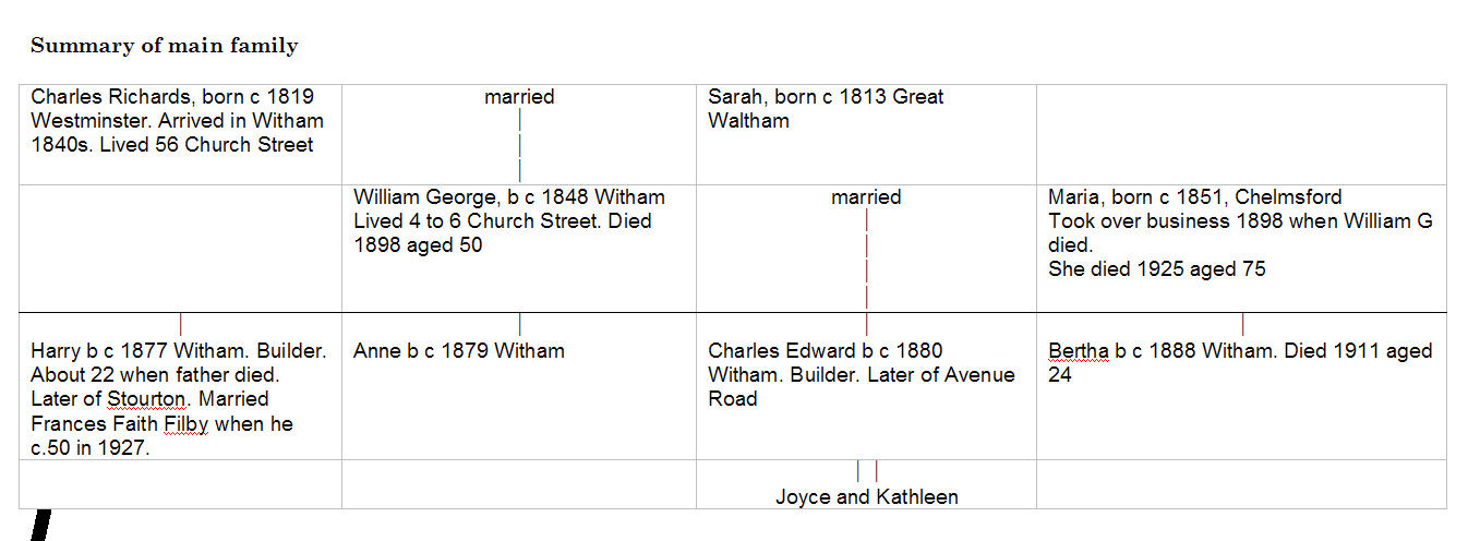 The Richards family tree