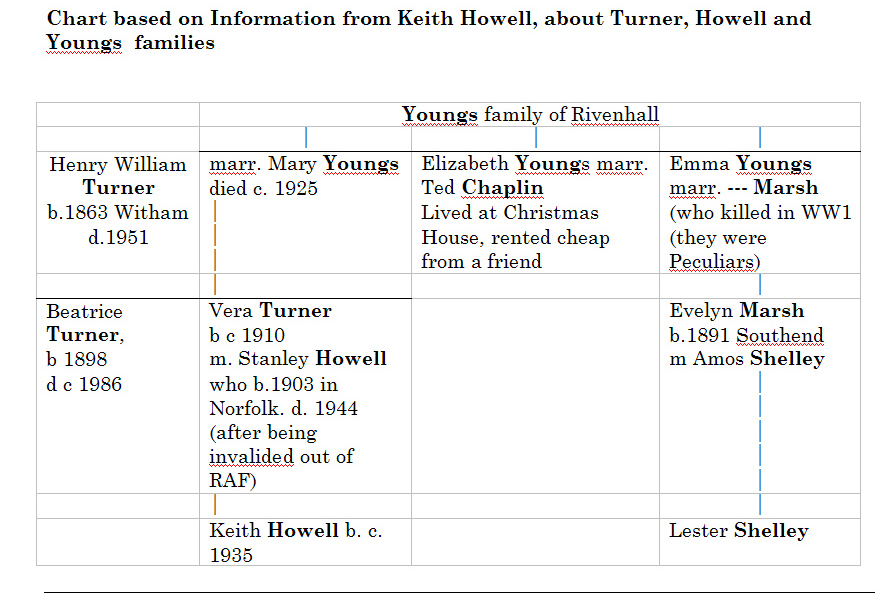 howell-vera-family-tree-in-wordpress