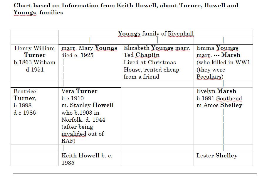 howell-vera-family-tree-in-wordpress