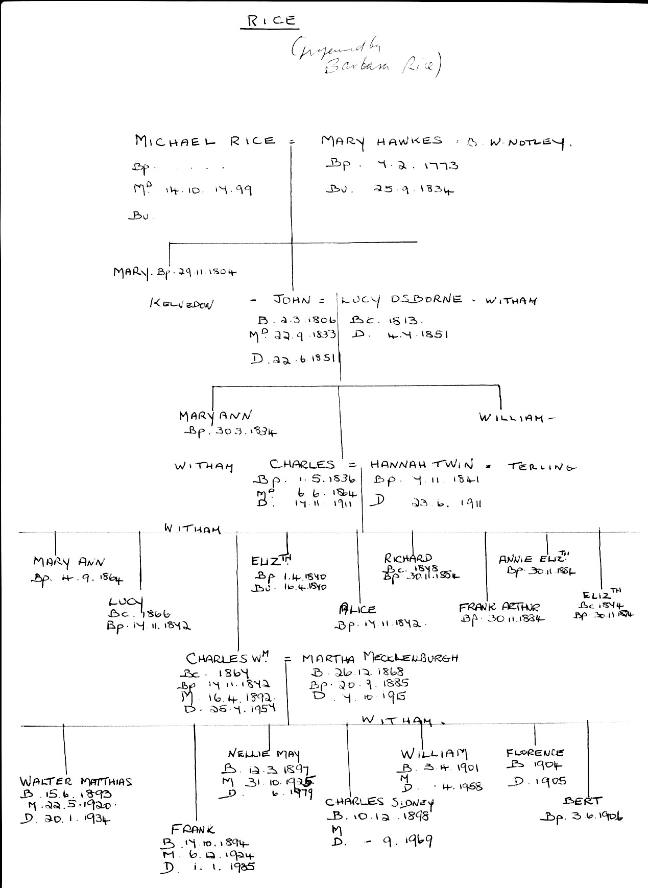 Rice family tree. Barbara's father was Walter (bottom left)