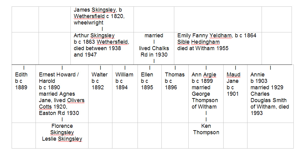 Skingsley family tree
